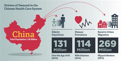 china statistics bureau addressing health care demand and big data in china