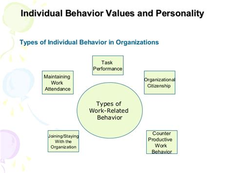 challenges for managers in organizational behaviour organizational behaviour chapter 2 individual behavior