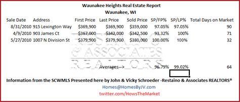 waunakee heights waunakee wi real estate statistics