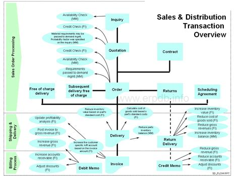 sales and distribution sap sd in sap erp business user guide 3rd edition sap press books sales and distribution