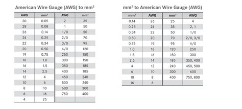 Similiar awg to mm2 conversion chart keywords cable size chart awg to mm2 choice image wiring table greentooth Image collections