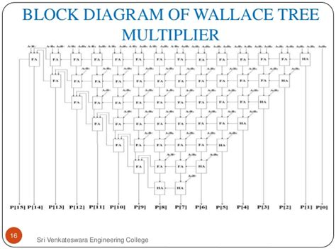 wallace tree multiplier tutorial design and simulation of different 8 bit multipliers using