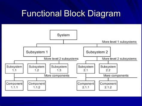 functional flow block diagram functional flow block diagram data flow diagram elsavadorla