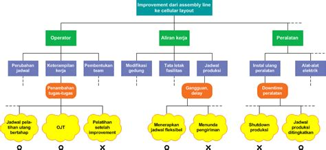 contoh membuat makalah qcc process decision program chart pdpc blog eris