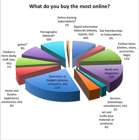 Can I Make A Money Order Online - poll results what do you buy the most online