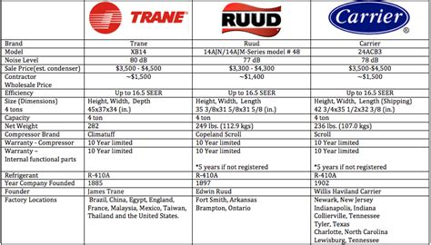 Trane vs Carrier vs Ruud   Which is the best residential ac unit brand?