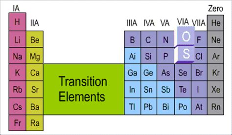 Transition Metals Periodic Table by Which Is Oxygen In The Periodic Table Periodic Table