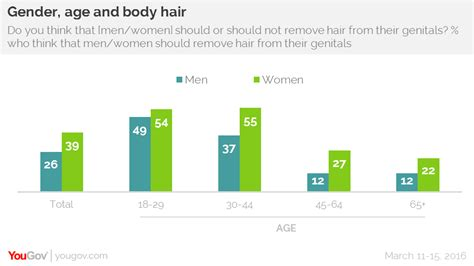How Many Men Trim Pubic Hair | yougov young men expected to trim their pubic hair
