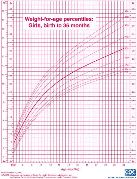 u s pediatric cdc growth charts