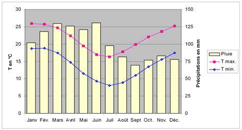climat todtmoos diagramme climatique courbe file diagramme climatique de sydney png wikimedia commons