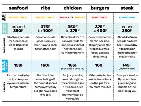 grilling temperature chart food hints tips pinterest