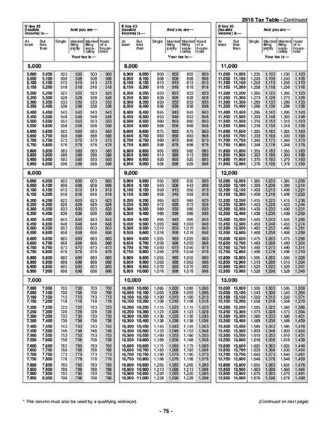 2013 tax tables 1040ez 2013 form 1040 tax table brokeasshome com