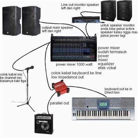 Keyboard Yamaha Untuk Organ Tunggal berlatih menjadi pemain organ tunggal shutupandtrain