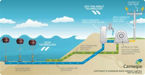 wave energy production invest version documentation carnegie wave energy sea energy tag