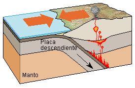 limites de friccion los sismos las placas tect 243 nicas