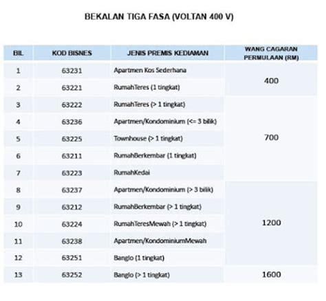 Deposit Meter Tnb Caj Harga Dan Cara Permohonan Meter Elektrik Tnb Satu Fasa