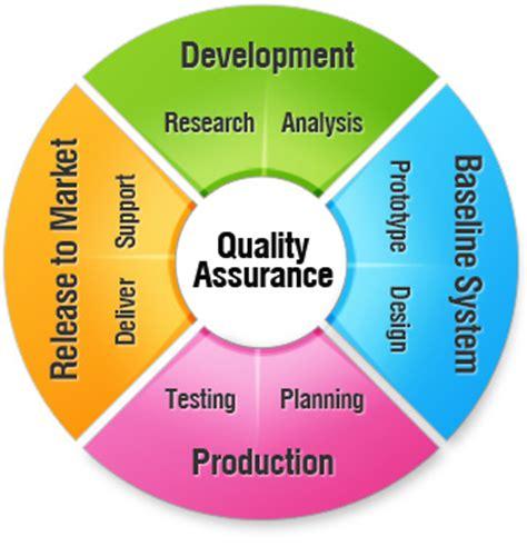 Home Design Software Free Ipad software quality assurance services kanda software