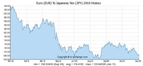 currency converter by year euro eur to japanese yen jpy history foreign currency