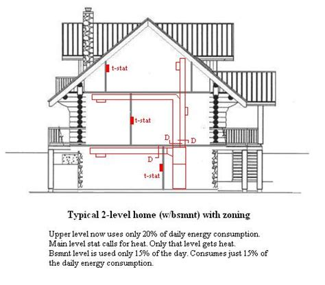 design home hvac system hvac zoning
