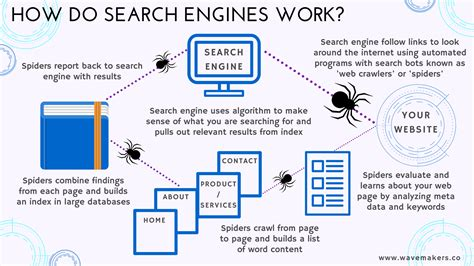 Free Search Engines Wavemakers
