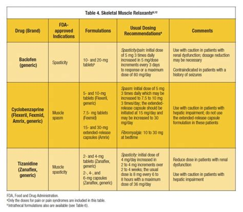 Galerry pain medication chart