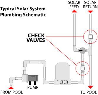 Solar Pool Heater Plumbing Diagram by Swimming Pool Solar Heat Pipe Search Pool