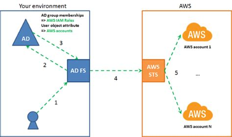 aws free alternatives how to set up sso to the aws management console for