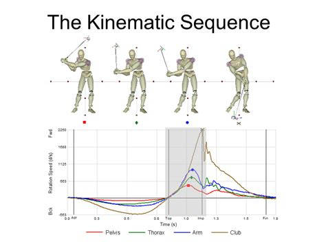 measure golf club swing speed analyzing the golf swing in 6 degrees of freedom with amm