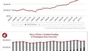 Washington State Mba Tuition Cost by Misericordia Tuition Room And Board
