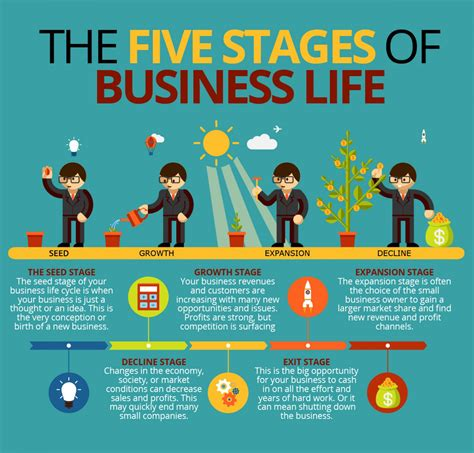 life by design home business knowing and managing stages of growth and managing