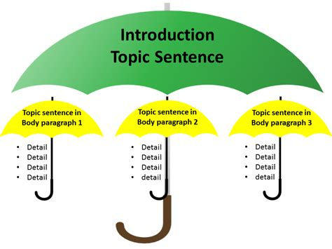 How To Make A Topic Sentence For A Research Paper - teach students how to write topic sentences