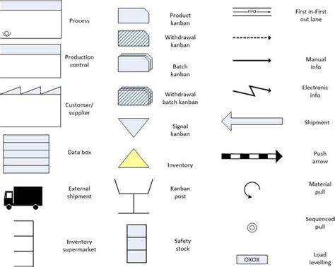 value mapping visio template vsm symbols related keywords vsm symbols