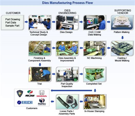 toyota manufacturing process car manufacturing process flow chart car pictures car
