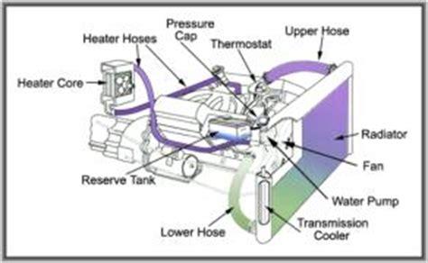 p coolant thermostat coolant temperature  thermostat regulating temperature