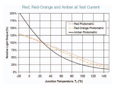 led diode operating temperature thermal design considerations for high power led systems ee times