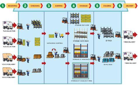 warehouse layout basics warehouse diagram periodic diagrams science