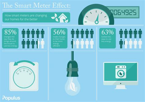 changing meters to how smart meters are changing uk homes populus