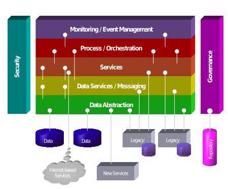 event design framework service oriented architecture wikipedia