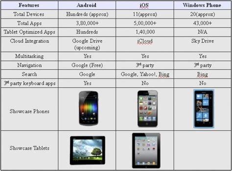 ios vs android comparison android windows phone ios smartphones tablets operating system comparison gizbot