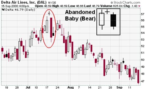 candlestick pattern abandoned baby supply and demand in forex how to trade the best imbalance