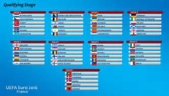 groupe 2016 qualification football tennis vid 233 os