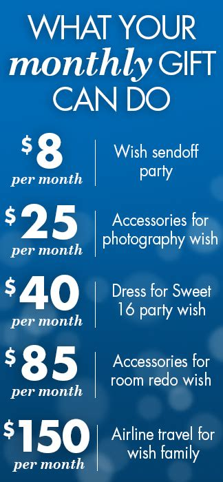 A Wish In Time donate donate giving ways to help make a wish