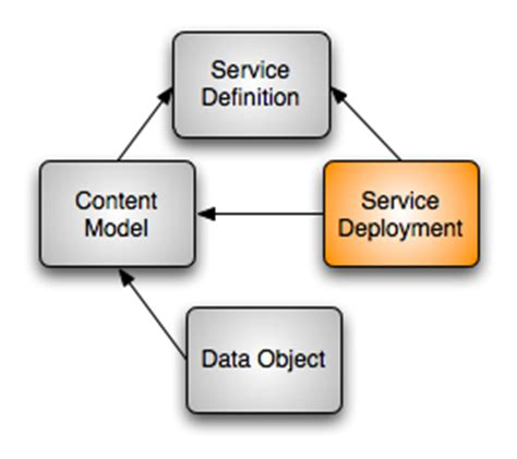 Document Object Model Wiki
