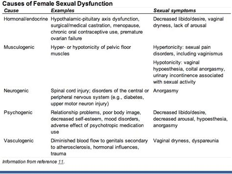 diagnosis and treatment of female sexual dysfunction 16 best images about female sexual dysfunction on pinterest