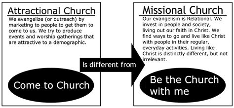 missional church movement