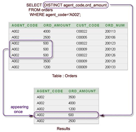 Select From Tables Sql by Sql Select With Distinct On Columns W3resource