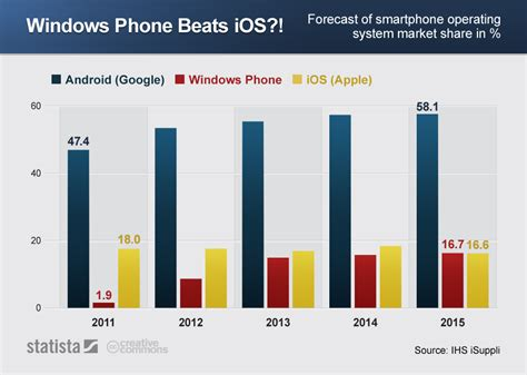 French Home Design Blogs by Chart Windows Phone Beats Ios Statista
