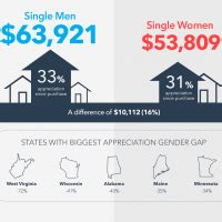 realtytrac housing gender gap analysis newsroom and