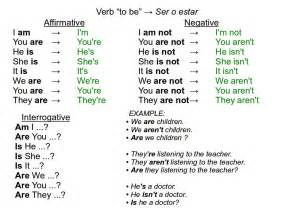grammar verbs tobe for beginner conversations
