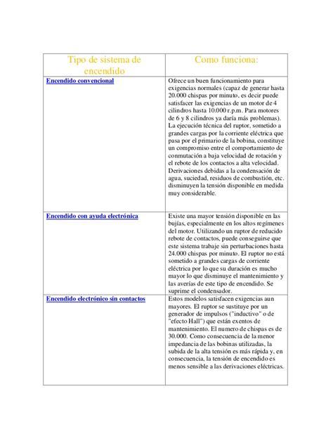 tabla de fallas sistemas electromecnicos tipo de sistema de encendido evaluacion